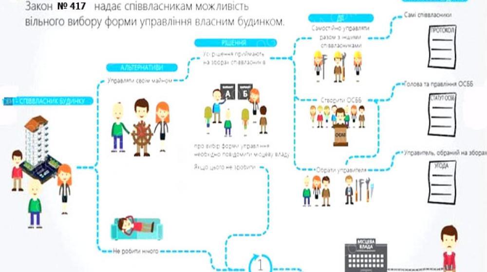 Работы/услуги по организации и созданию ОСББ