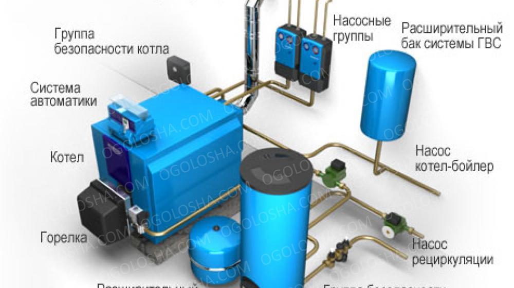 Монтаж отопительных систем и оборудования, твердотопливных котлов, установка дымоходов, модульная твердотопливная котельная