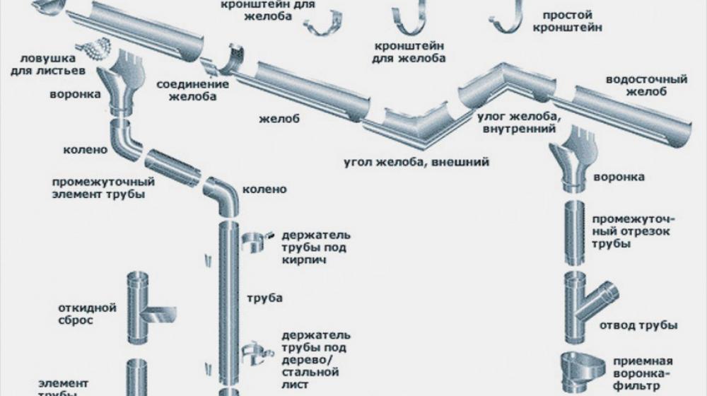 Встановлення водостічних систем