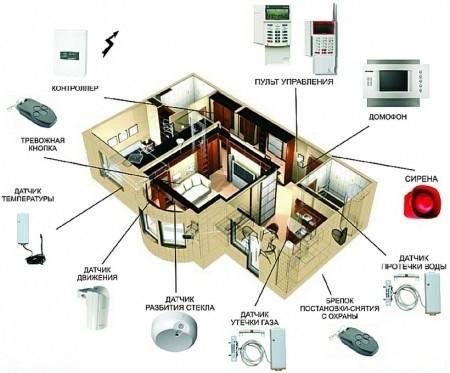 Монтаж систем пожарной и охранной сигнализации