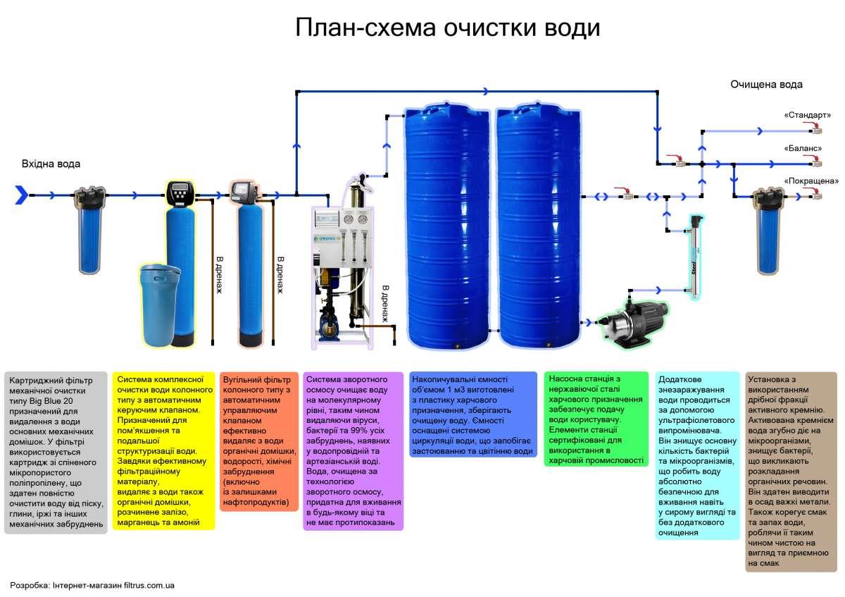 Полный комплект оборудования для производства питьевой воды