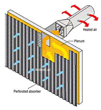 Обираємо сонячні колектори