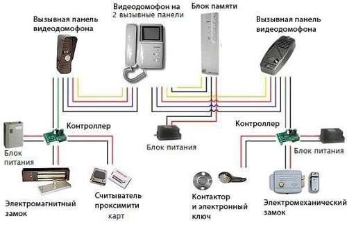 Контроль доступа, автоматика. Доводчики, кнопки входа,выхода и другое