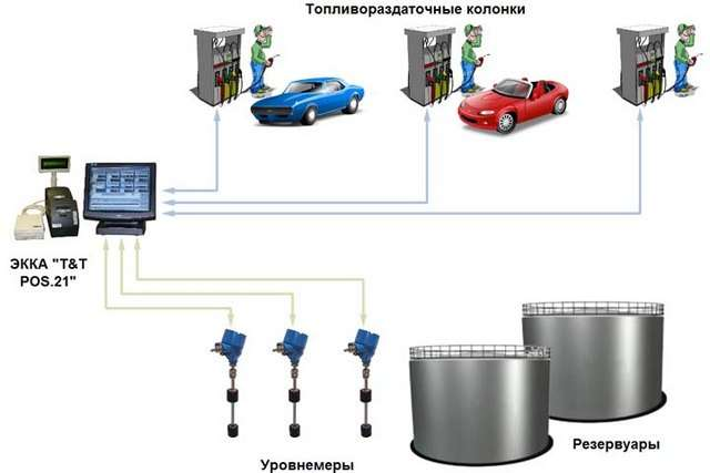 Предлагаем магнитострикционные уровнемеры для АЗС и нефтебаз