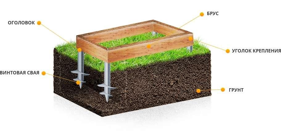 Строительство свайного фундамента, фундамент из сваев для дома