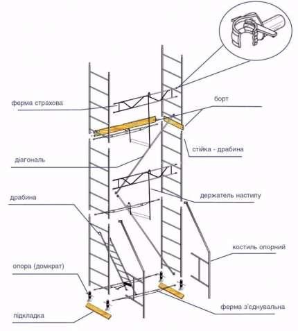 Оренда будівельних риштувань (аренда, прокат строительных лесов)