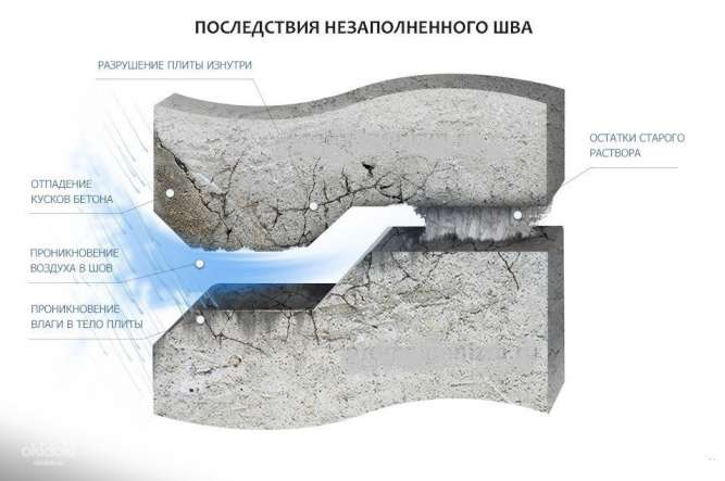 Ремонт швов, реставрация межпанельных швов , заделка швов Днепр